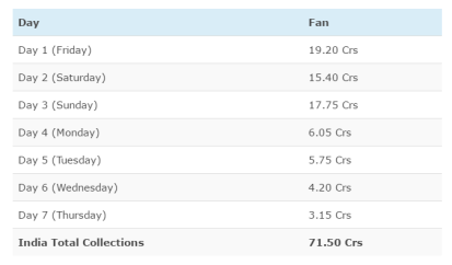 FAN collections